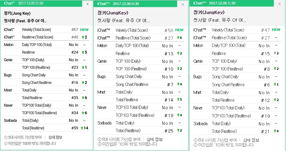 FIRSTLOVE-ichart