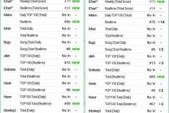 iblameonyou-charts