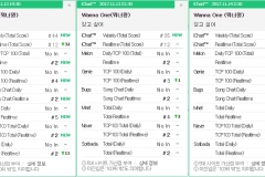 ichart-WANNA