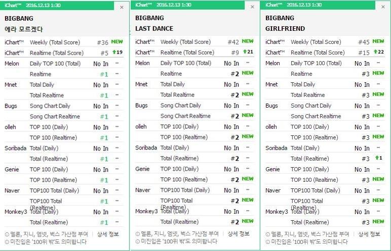 bigbang-chart-1212