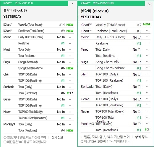 blockb_yesterday-ichart-0206