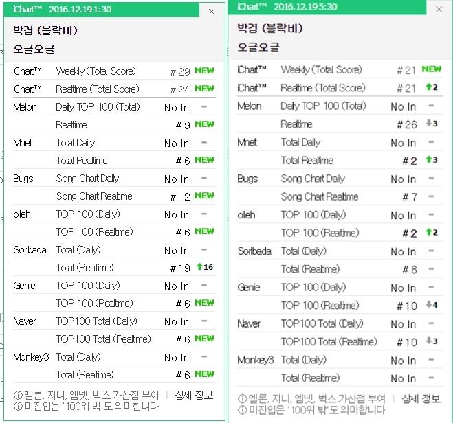kyung_charts