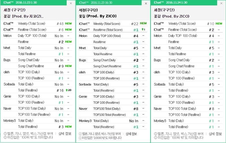 charts_sejeong