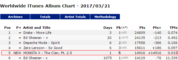 The CLAN 2.5 itunes worldwide albums