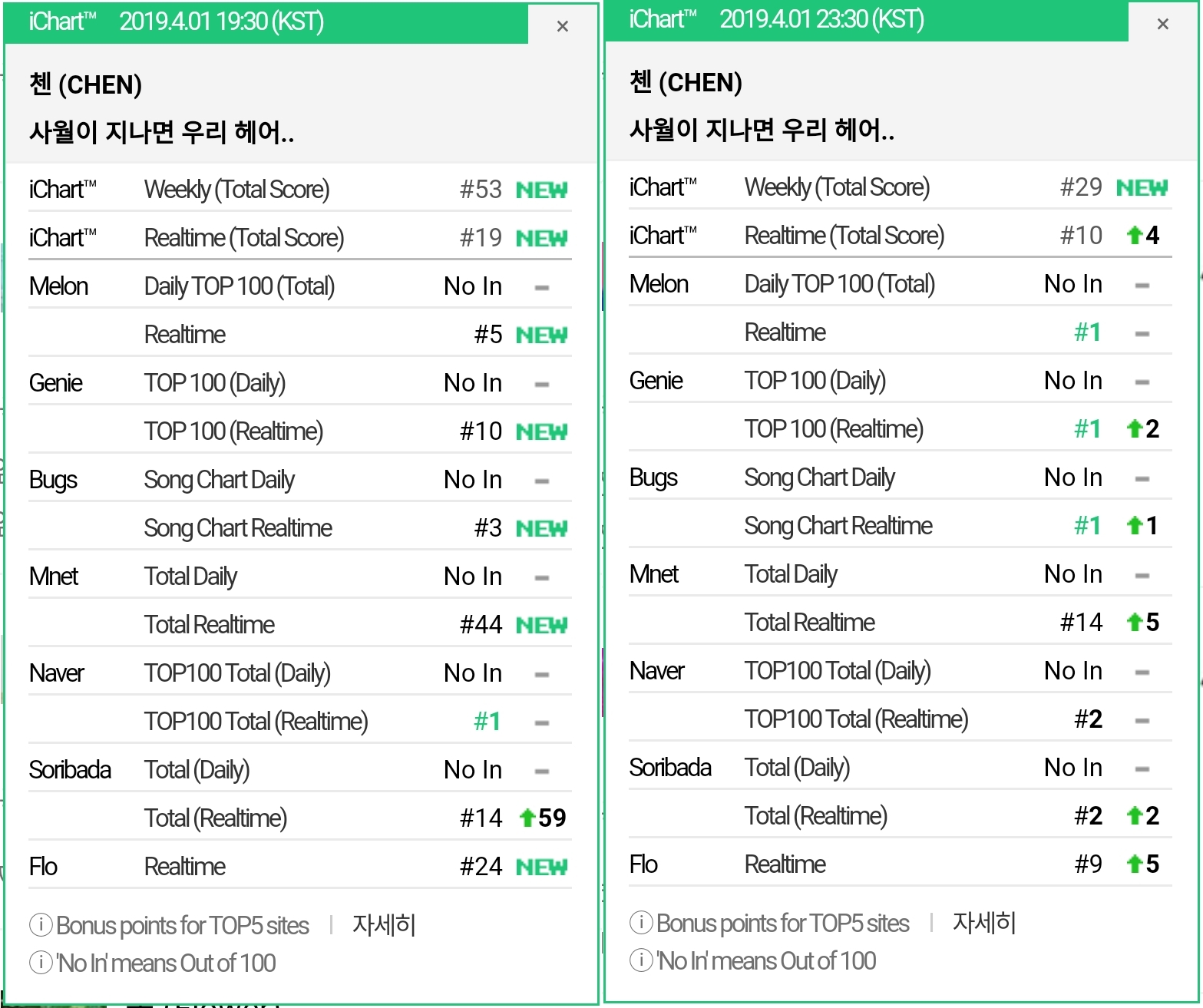 ICHART-beautifulgoodbye-TITLE
