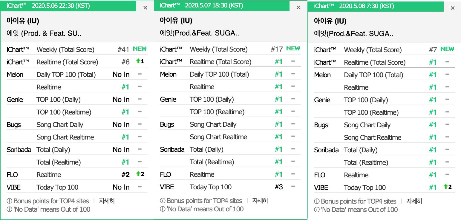 IU_suga_charts