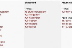 naughty boy nr1 brunei nr4 filipiny Skateboard nr8 Brunei 11.09.2018 13:30
