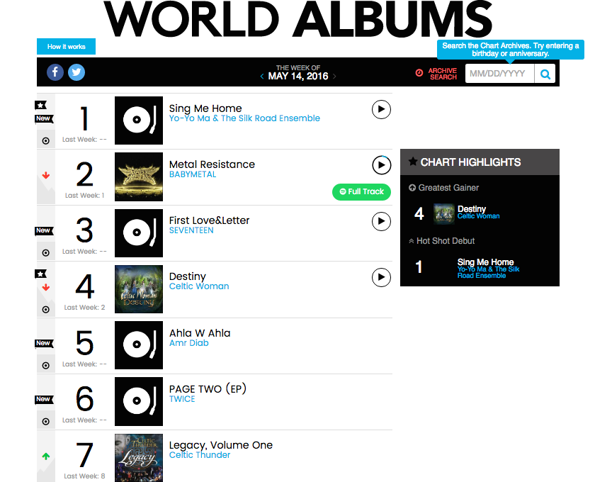 Billboard-World-Albums-Chart