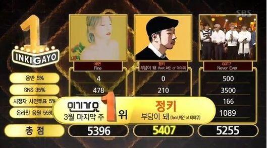 inkigayo-winner